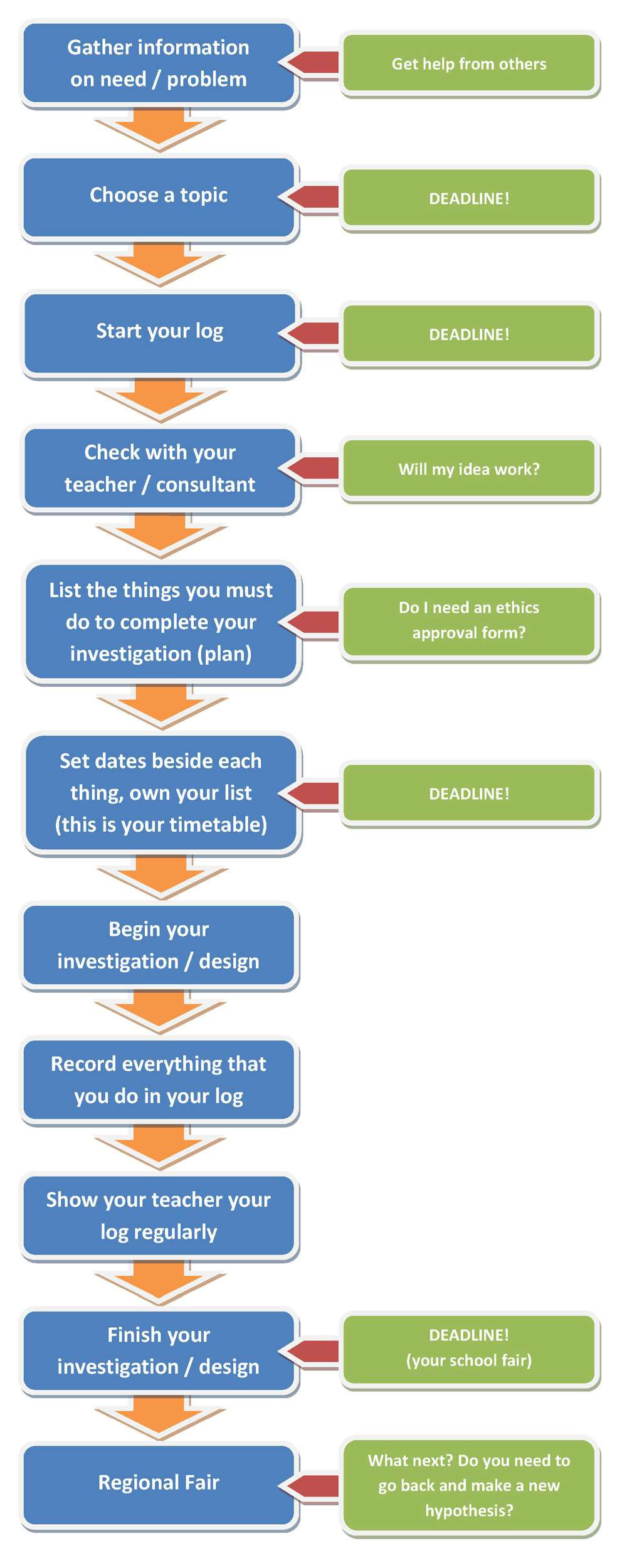 What to do flowchart